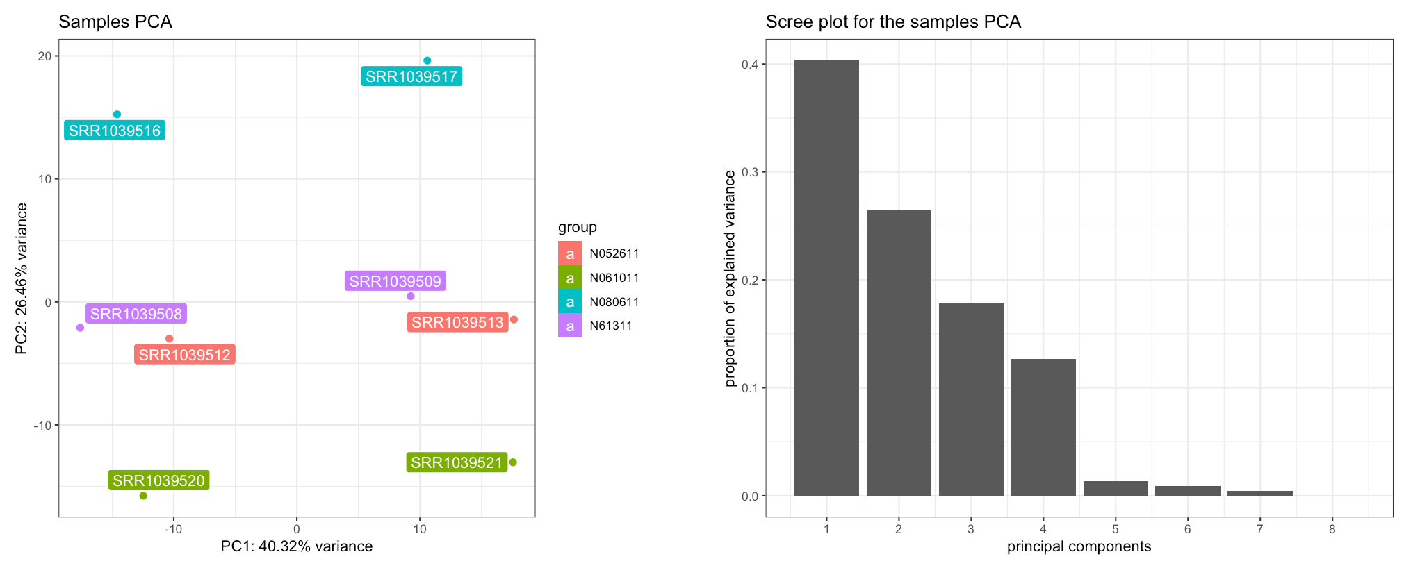 The Samples View panel. Displayed are a PCA plot (left) and the corresponding scree plot (right), with the samples colored and labeled by cell type - separating on the second principal component.