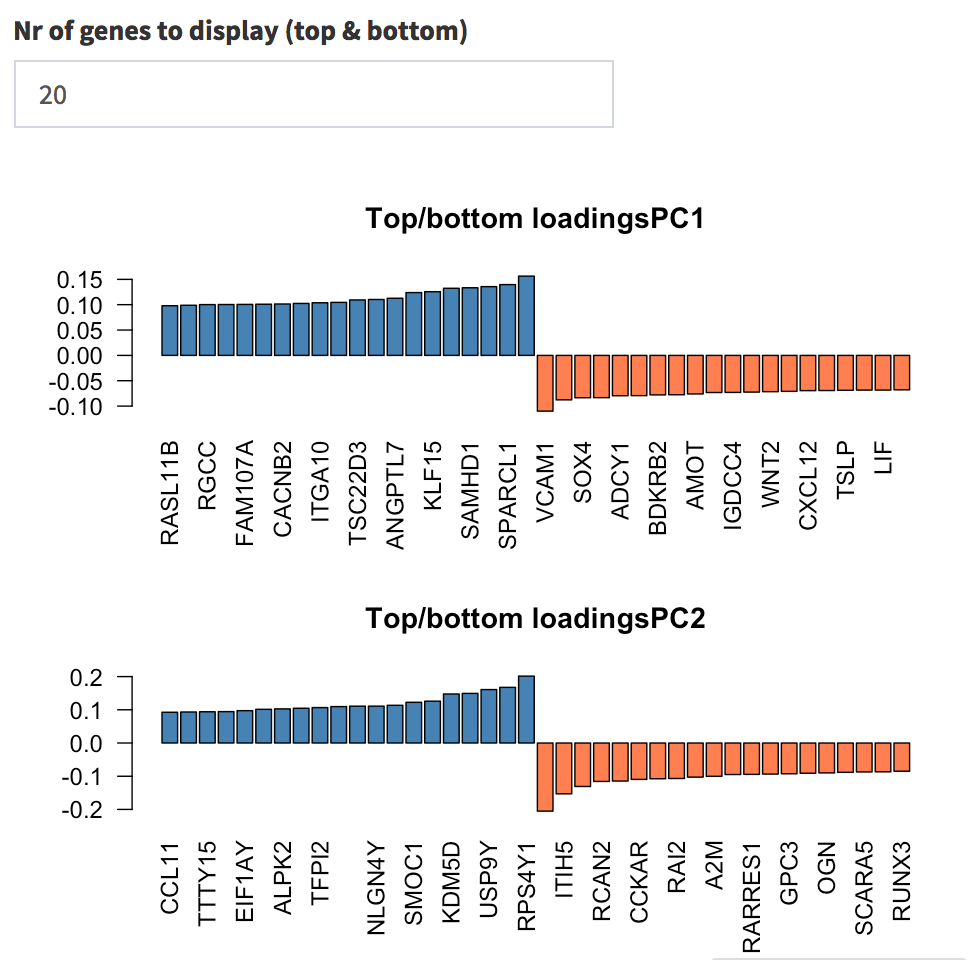 Genes with highest loadings on the first and second principal components. The user can select how many top and bottom genes will be displayed, and the gene names are printed below each gene's contribution on each PC.