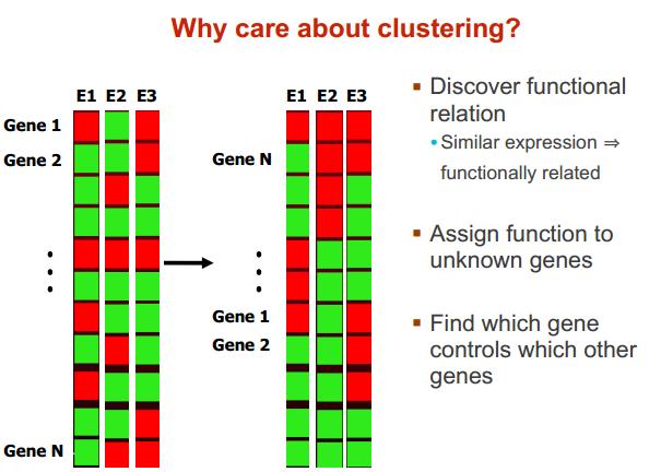 cluster SV 和 CV 相关算法