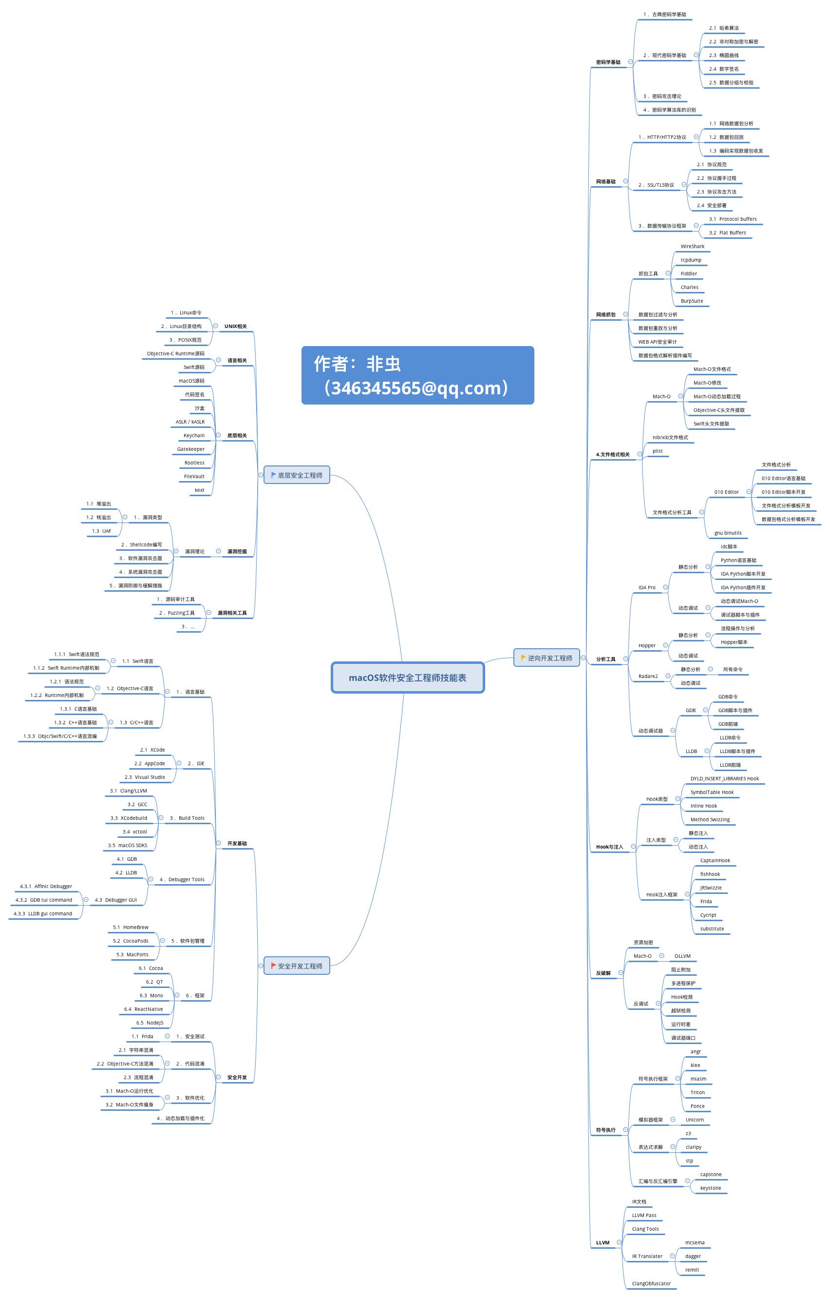 macOS软件安全工程师技能表