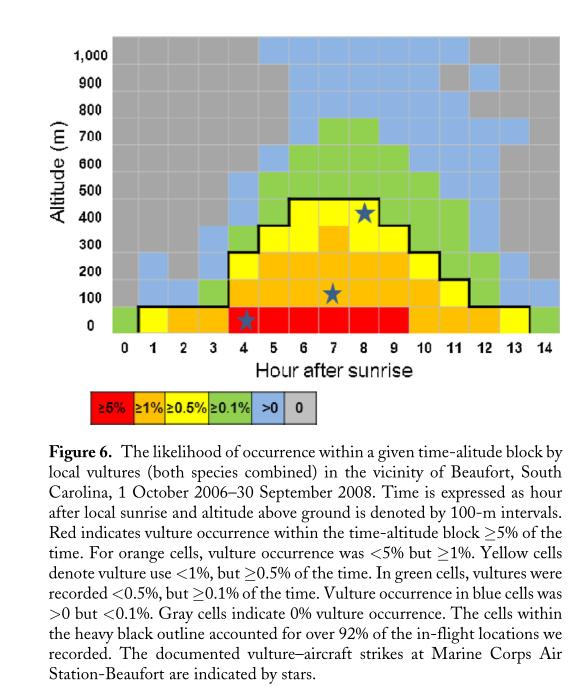我有两列鸟类追踪的原始数据,一列是活动高度,一列是时间段。我把高度分为了7个范围,时间段也分为了24个小时。现在想把这些原始数据按照高度和时间段的分类分别归类到自己的所属的单元格中,建立一个时间和高度的矩阵,不知道在R中怎么实现。