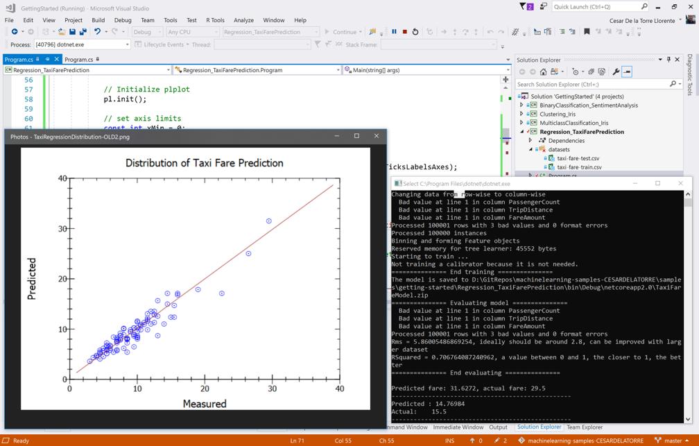 Regression plot-chart