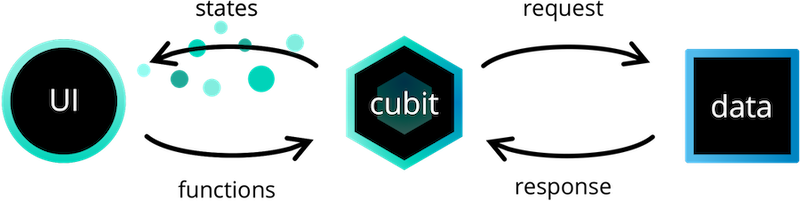 Cubit Architecture