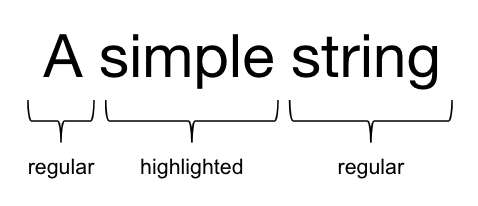 Simple String Semantics