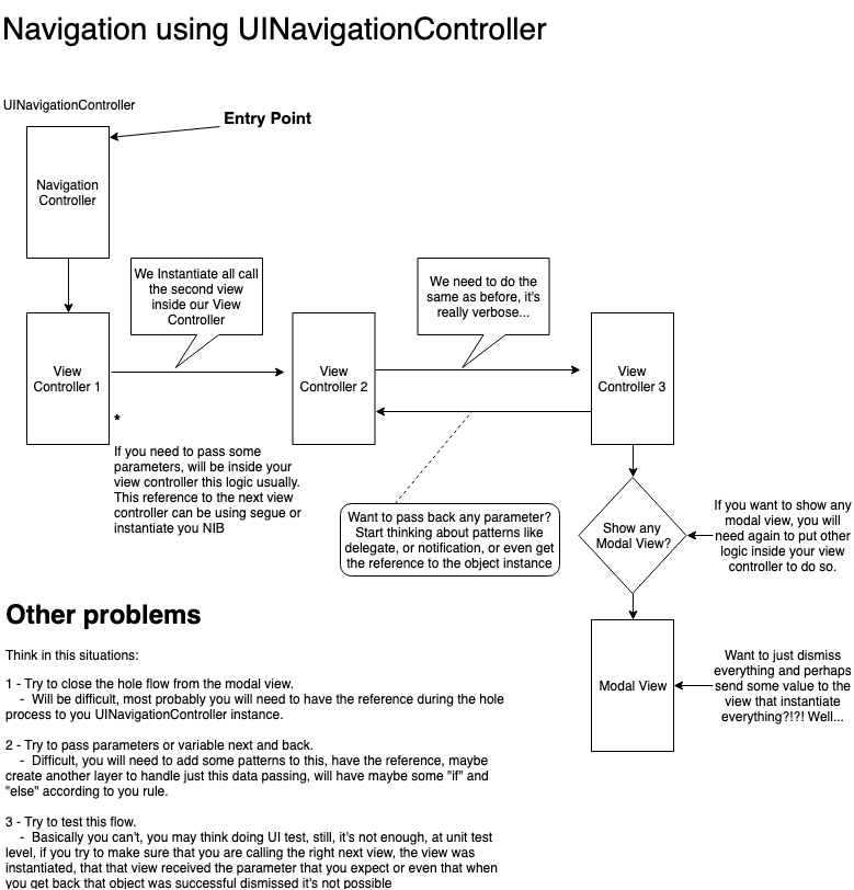 Diagram showing how Navigation Controller works