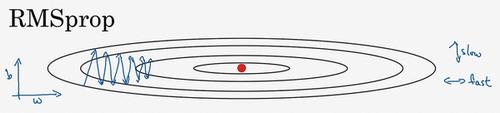 RMSprop示例图