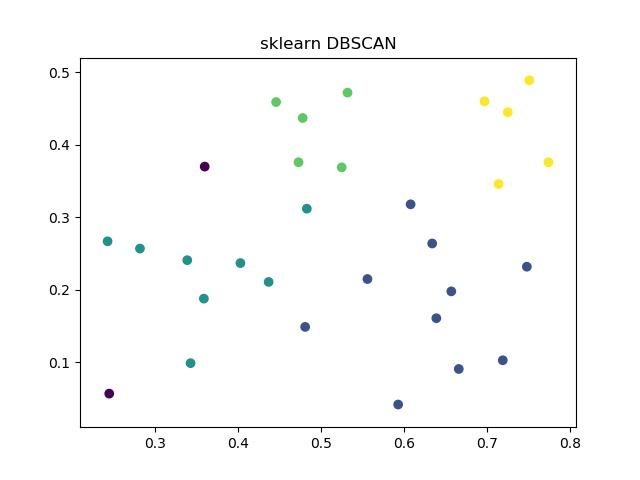 sklearn DBSCAN