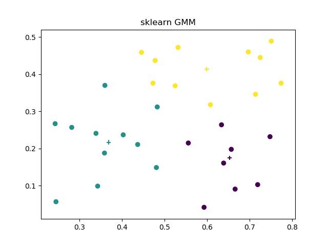 sklearn GMM