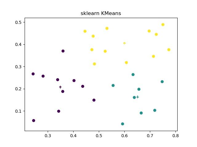 sklearn KMeans