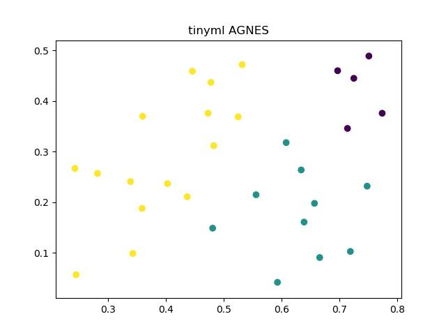 tinyml AGNES