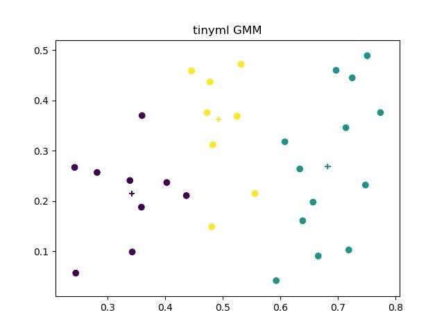 tinyml GMM
