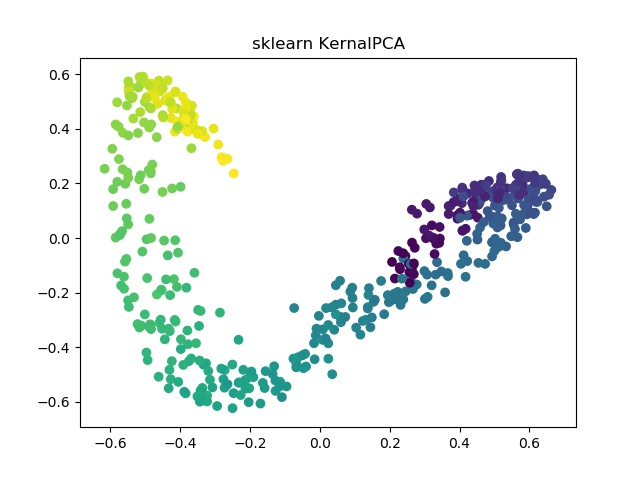 sklearn KernalPCA