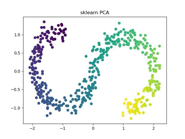sklearn PCA