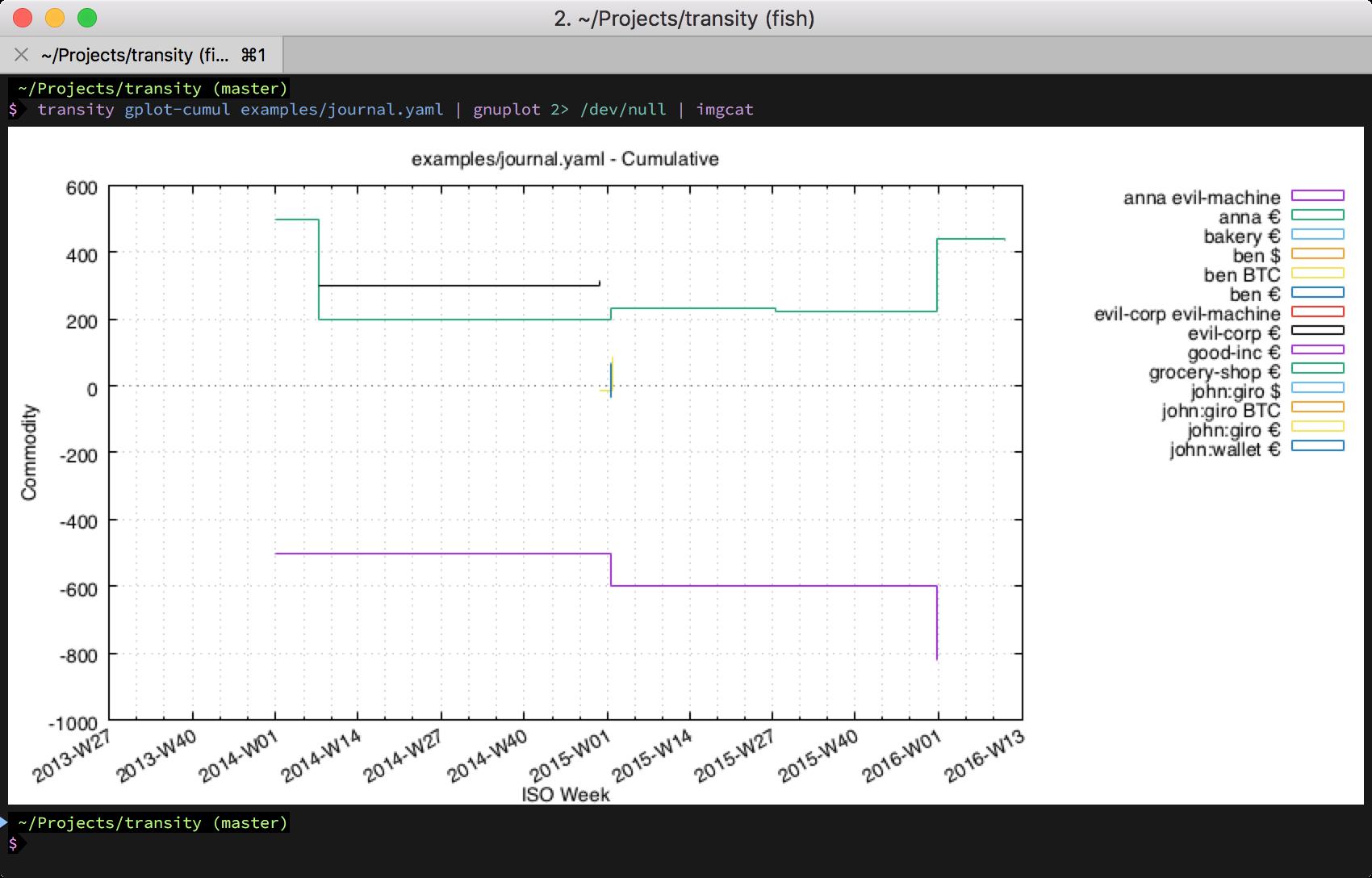Screenshot of cumulative account balance plot