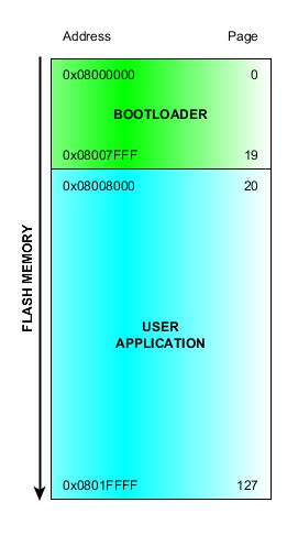 GitHub - ferenc-nemeth/stm32-bootloader: UART bootloader for