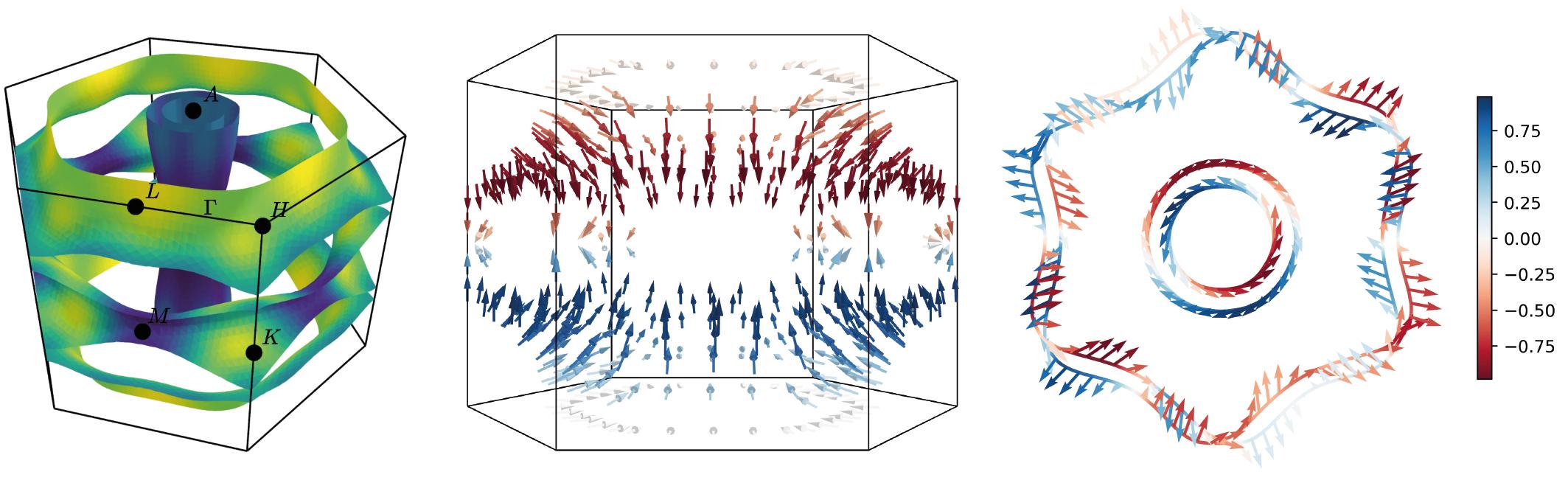 Example Fermi surfaces
