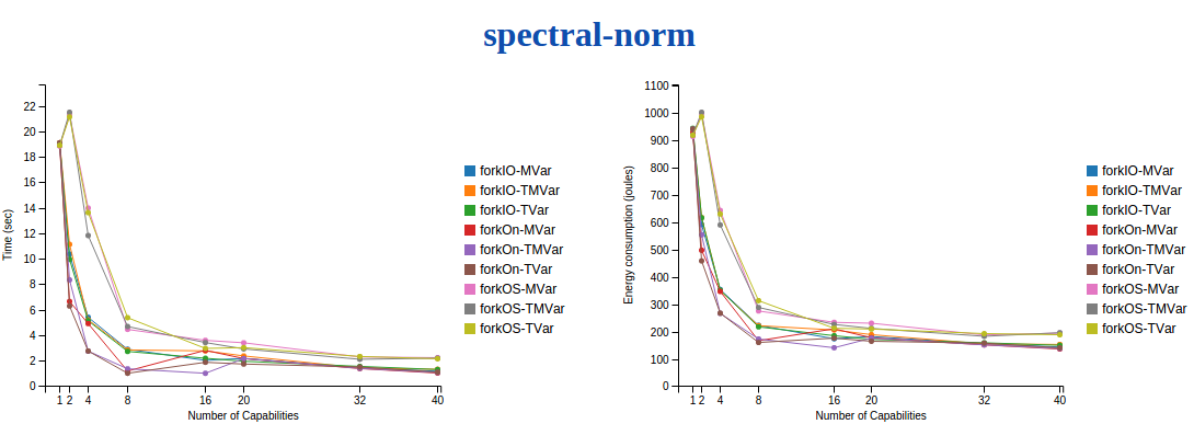 The spectral-norm benchmark.