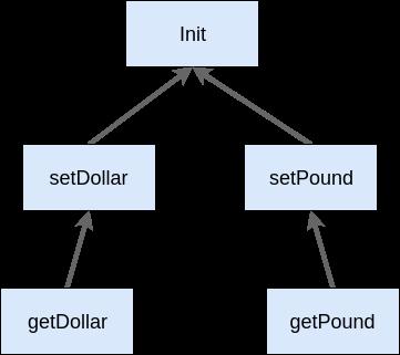 Repository dependency tree