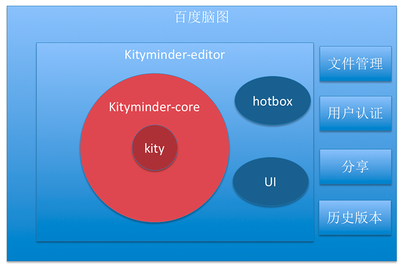 KityMinder 联系