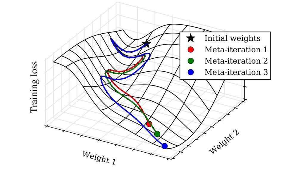 weightiterations
