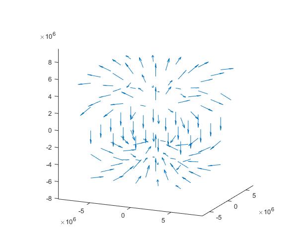 3D magnetic field