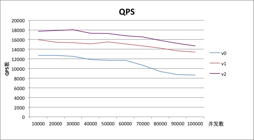 case1-QPS