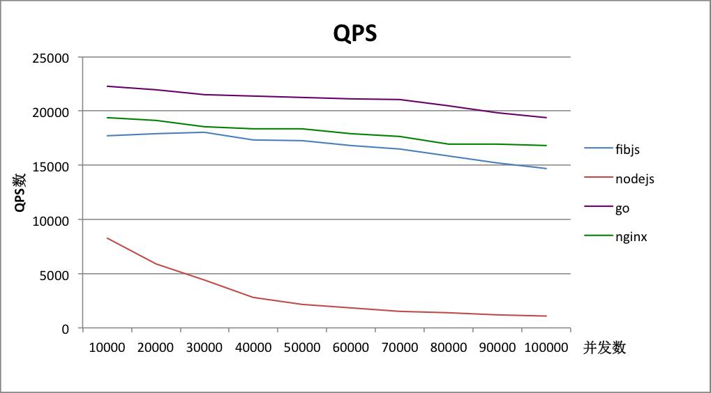 case2-QPS