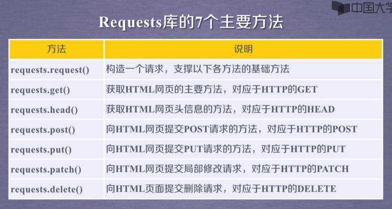 requests库 的7个主要方法