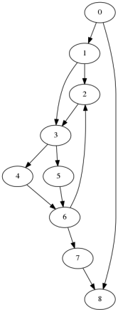 Figure 11: Example graph