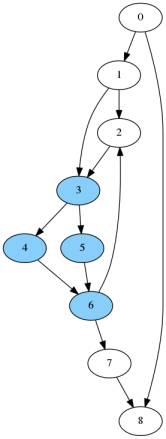 Figure 12: Example graph with isolated subgraph