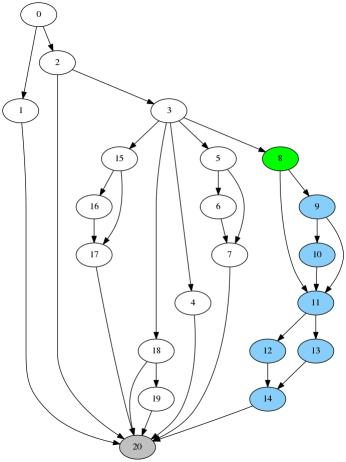Figure 3: Example Unique Reachable selection