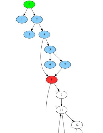 Figure 4: Unique reachable with sentry
