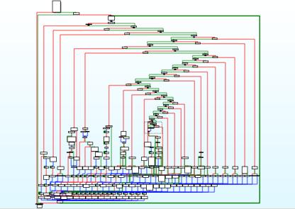 Figure 8: Grouped strcmp