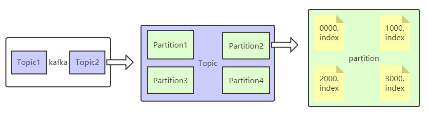 kafka消息存储结构