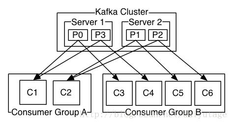 kafka分区与分组