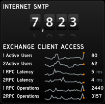 Exchange Monitoring Gadget