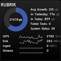 Rubrik Monitoring Gadget