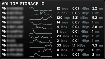 Nutanix VM Monitoring Gadget