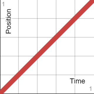 df-active-lights-graph-linear