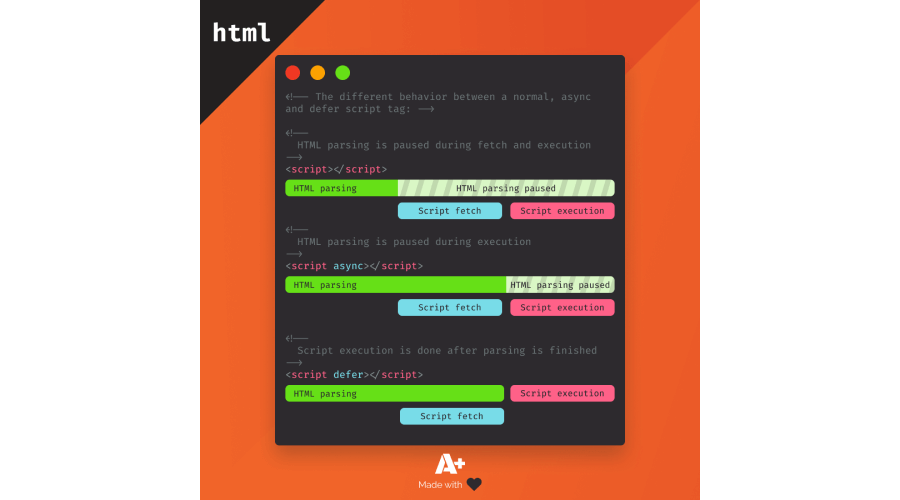 The difference between async and defer script tags
