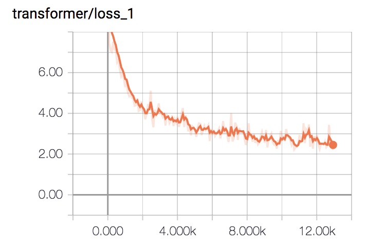 GitHub - flrngel/Transformer-tensorflow: Yet another