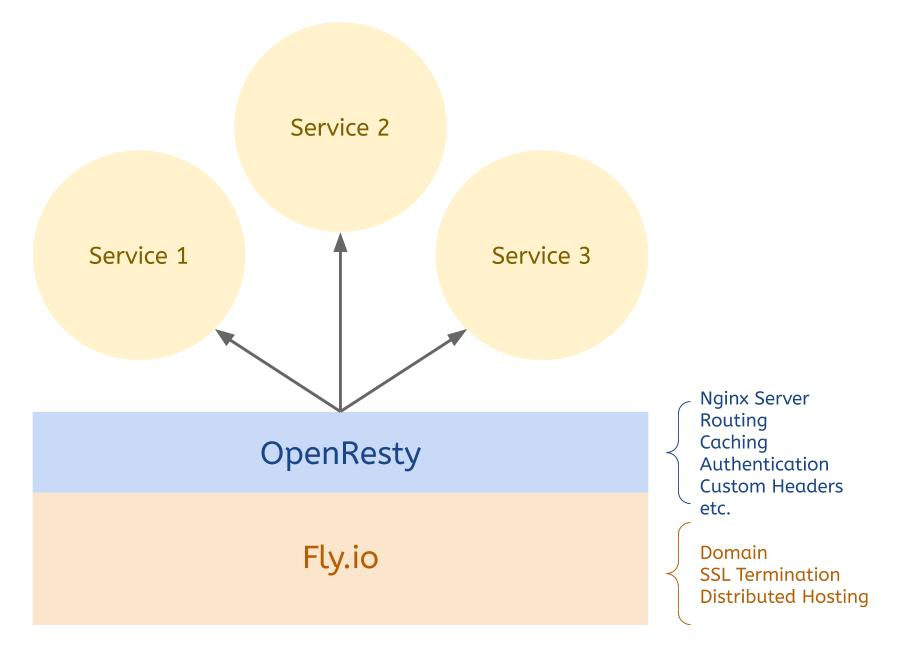 Running OpenResty on Fly.io