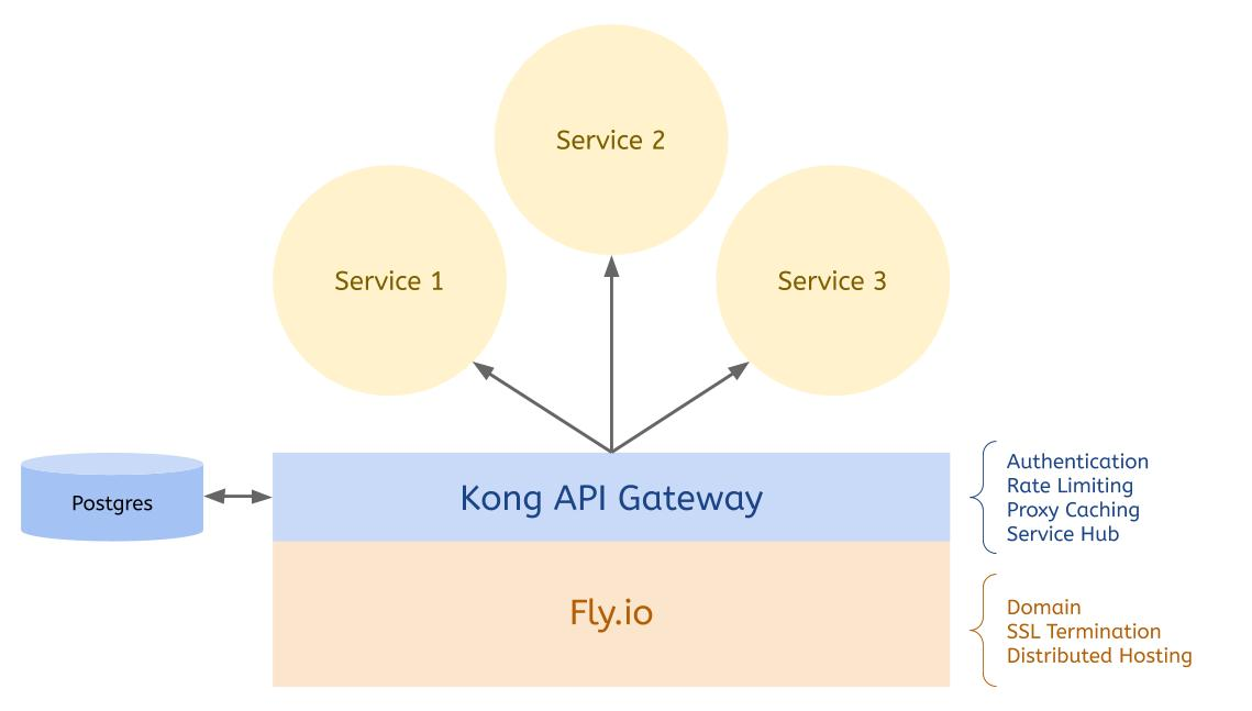 Running a distributed Kong API Gateway on Fly.io