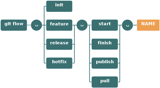 git-flow-commands