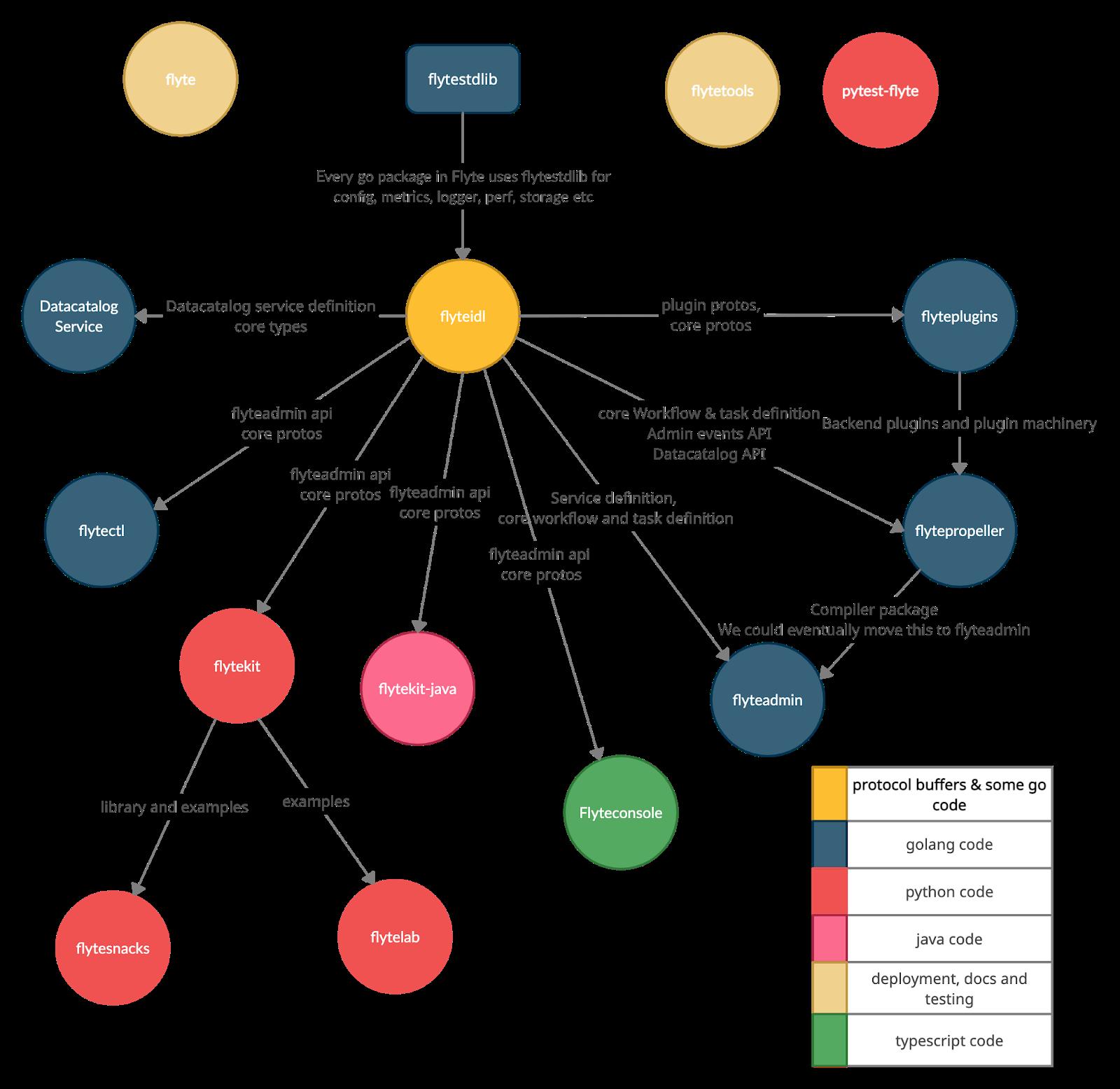 Dependency Graph between various flyteorg repos