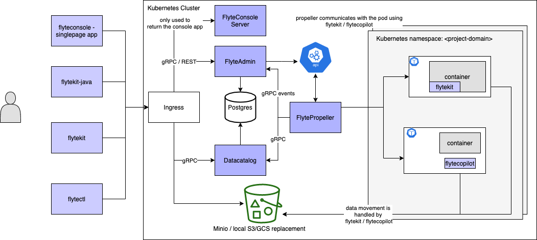 Architecture of Sandbox deployment of Flyte. Single K8s cluster