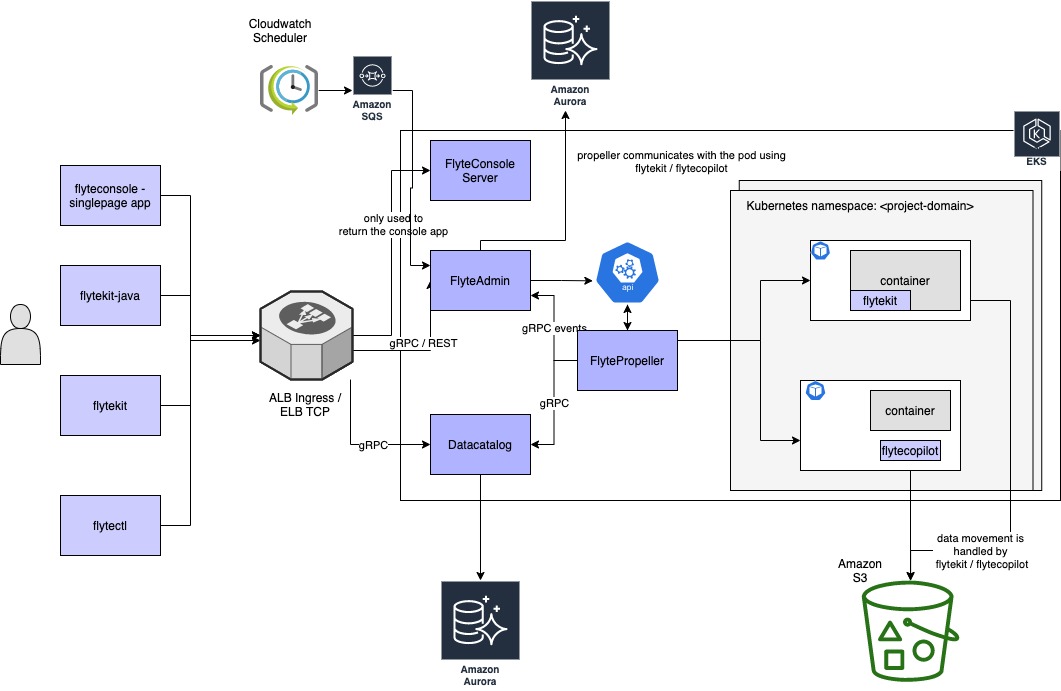 Illustration of setting up Flyte Cluster in a single AWS EKS (or any K8s cluster on AWS)