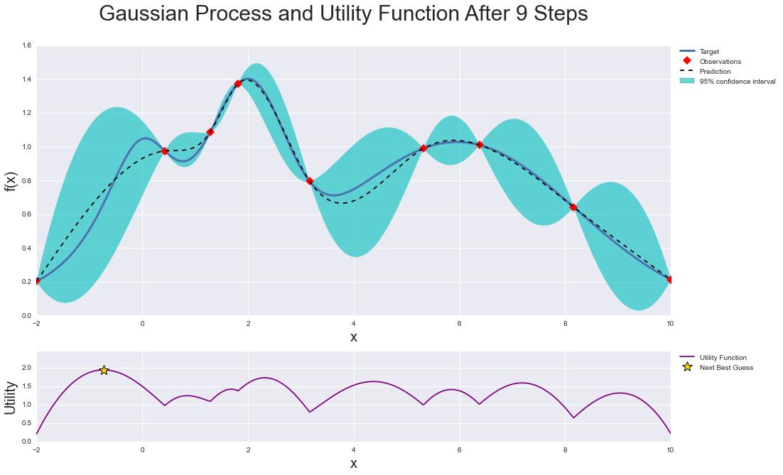 BayesianOptimization in action