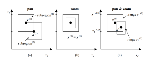 sequential domain reduction