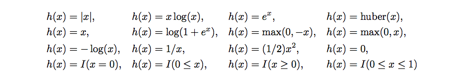 Supported Equations